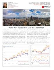 SF Market Recap